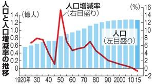 Japanpopulationdec